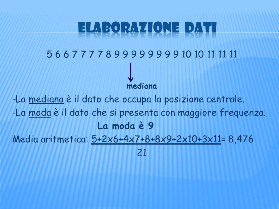 La frequenza assoluta di un dato statistico è il numero delle volte con cui si presenta.