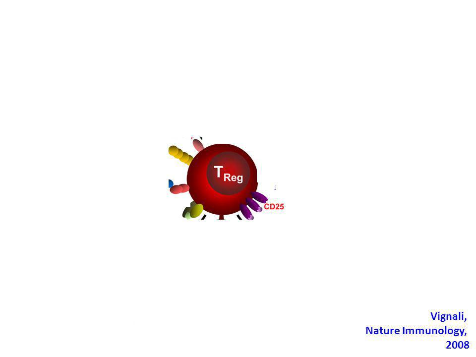 Vignali, Nature Immunology, 2008