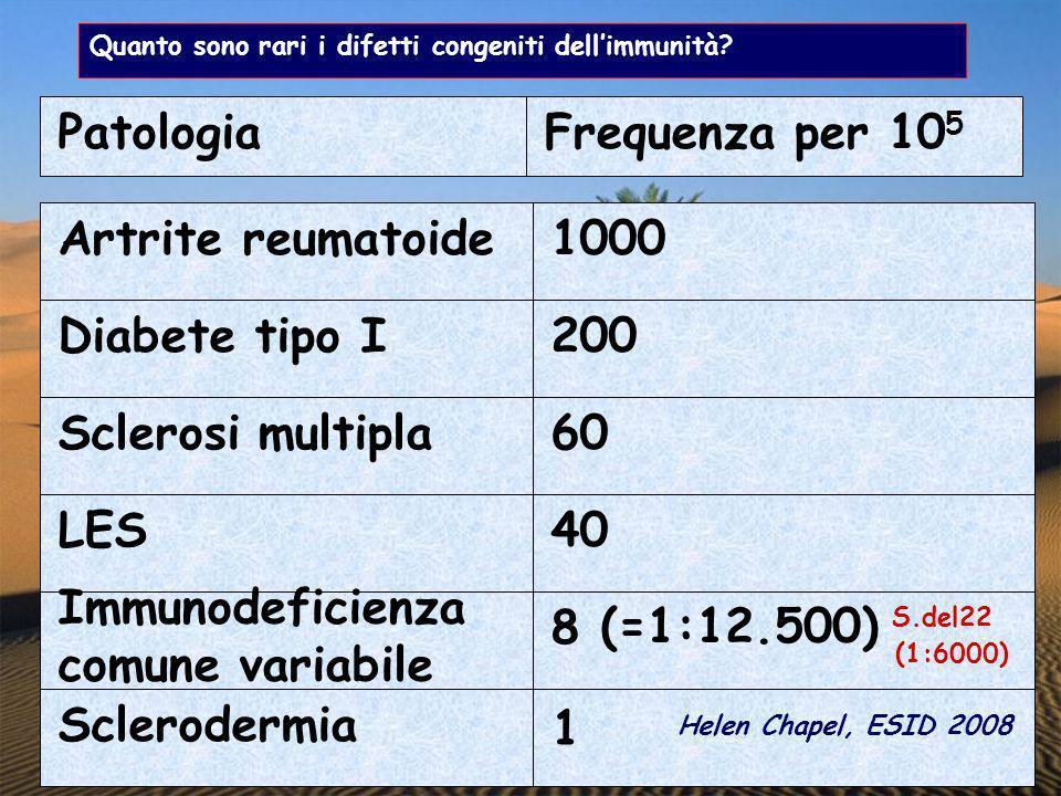 Quanto sono rari i difetti congeniti dellimmunità? PatologiaFrequenza per 10 5 Artrite reumatoide1000 Diabete tipo I200 Sclerosi multipla60 LES40 Immu
