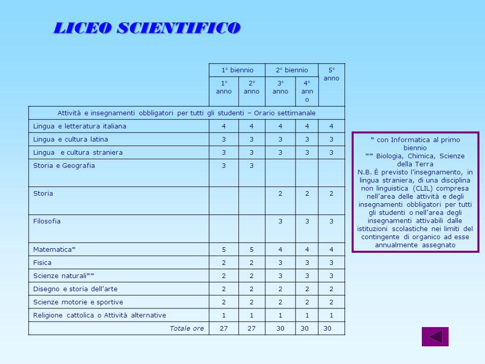LICEO SCIENTIFICO LICEO SCIENTIFICO 1° biennio2° biennio5° anno 1° anno 2° anno 3° anno 4° ann o Attività e insegnamenti obbligatori per tutti gli stu