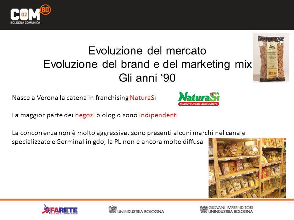 Evoluzione del mercato Evoluzione del brand e del marketing mix Gli anni 90 Nasce a Verona la catena in franchising NaturaSì La maggior parte dei negozi biologici sono indipendenti La concorrenza non è molto aggressiva, sono presenti alcuni marchi nel canale specializzato e Germinal in gdo, la PL non è ancora molto diffusa