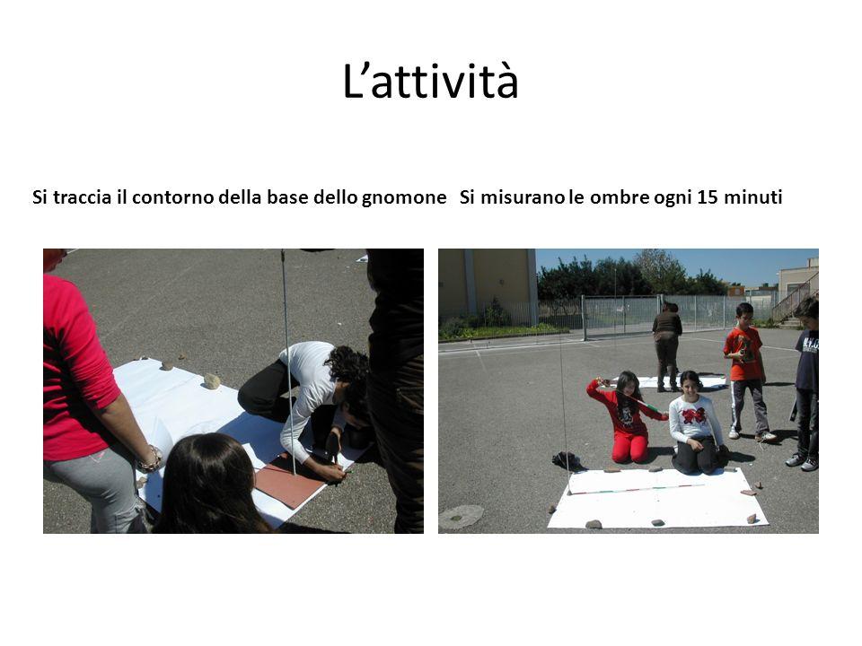 Lattività Si traccia il contorno della base dello gnomone Si misurano le ombre ogni 15 minuti