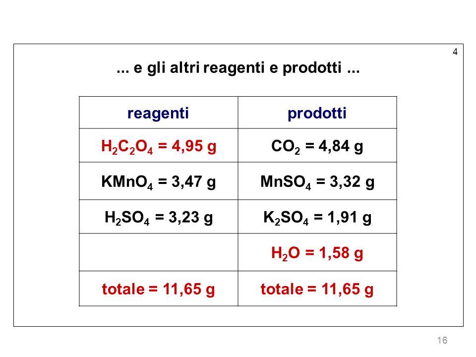 16 4... e gli altri reagenti e prodotti... reagentiprodotti H 2 C 2 O 4 = 4,95 gCO 2 = 4,84 g KMnO 4 = 3,47 gMnSO 4 = 3,32 g H 2 SO 4 = 3,23 gK 2 SO 4