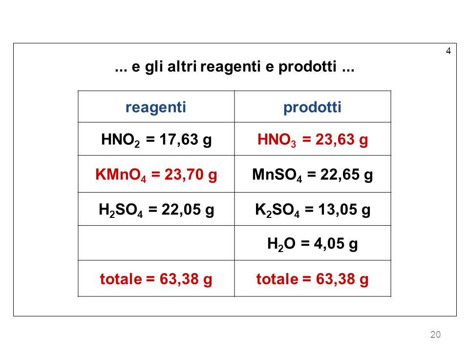 20 4...e gli altri reagenti e prodotti...