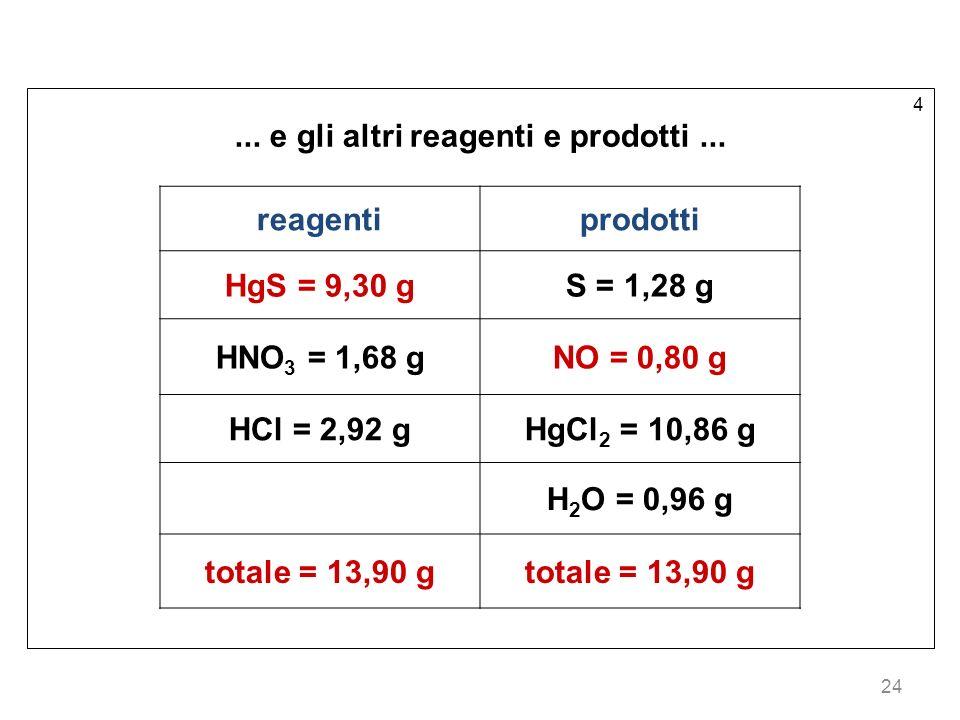 24 4...e gli altri reagenti e prodotti...