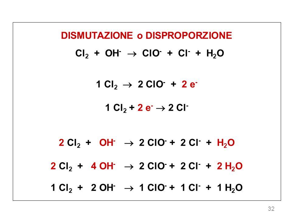 32 DISMUTAZIONE o DISPROPORZIONE Cl 2 + OH - ClO - + Cl - + H 2 O 1 Cl 2 2 ClO - + 2 e - 1 Cl 2 + 2 e - 2 Cl - 2 Cl 2 + OH - 2 ClO - + 2 Cl - + H 2 O 2 Cl 2 + 4 OH - 2 ClO - + 2 Cl - + 2 H 2 O 1 Cl 2 + 2 OH - 1 ClO - + 1 Cl - + 1 H 2 O