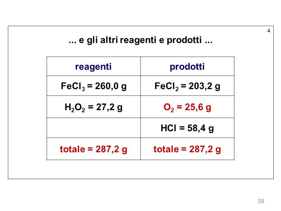 39 4... e gli altri reagenti e prodotti... reagentiprodotti FeCl 3 = 260,0 gFeCl 2 = 203,2 g H 2 O 2 = 27,2 gO 2 = 25,6 g HCl = 58,4 g totale = 287,2
