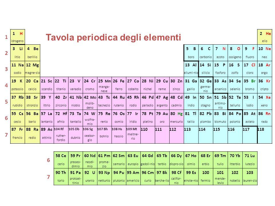 1 1H2He idrogenoelio 2 3Li4Be5B6C7N8O9F10Ne litioberillioborocarbonioazotoossigenofluoroneo 3 11Na12Mg13Al14Si15P16S17Cl18Ar sodiomagne-sioallumi-niosiliciofosforozolfocloroargo 4 19K20Ca21Sc22Ti23V24Cr25 MnMn26Fe27Co28Ni29Cu30Zn31Ga32Ge33As34Se35Br36Kr potassiocalcioscandiotitaniovanadiocromo manga- nese ferrocobaltonichelramezincogallio germa- nio arsenicoseleniobromocripto 5 37Rb38Sr39Y40Zr41Nb42 Mo 43Tc44Ru45Rh46Pd47Ag48Cd49In50Sn51Sb52Te53I54Xe rubidiostronzioittriozirconioniobio molib- deno tecnezioruteniorodiopalladioargentocadmioindiostagno antimo- nio tellurioiodioxeno 6 55Cs56Ba57La72Hf73Ta74W75Re76Os77Ir78Pt79Au80Hg81Tl82Pb83Bi84Po85At86Rn cesiobariolantanioafniotantalio wolfra- mio renioosmioiridioplatinooromercuriotalliopiombobismutopolonioastatorado 7 87Fr88Ra89Ac 104 Rf105 Db106 Sg107 Bh108 Hs109 Mt 110111112113114115116117118 francioradioattinio ruther- fordio dubnio seabor- gio bohriohassio meitne- rio 6 58 Ce59 Pr60 Nd61 Pm62 Sm63 Eu64 Gd65 Tb66 Dy67 Ho68 Er69 Tm70 Yb71 Lu cerio praseo- dimio neodi- mio prome- zio samarioeuropiogadoli-nioterbiodispro-sioolmioerbiotulioitterbiolutezio 7 90 Th91 Pa92 U93 Np94 Pu95 Am96 Cm97 Bk98 Cf99 Es100101102103 torio protoat- tinio uranionettunioplutonioamericiocurioberche-lio califor- nio einste-niofermio mende- levio nobeliolauren-zio Tavola periodica degli elementi