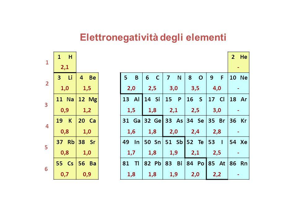 Elettronegatività degli elementi 1 1H2He 2,1- 2 3Li4Be5B6C7N8O9F10Ne 1,01,52,02,53,03,54,0- 3 11Na12Mg13Al14Si15P16S17Cl18Ar 0,91,21,51,82,12,53,0- 4 19K20Ca31Ga32Ge33As34Se35Br36Kr 0,81,01,61,82,02,42,8- 5 37Rb38Sr49In50Sn51Sb52Te53I54Xe 0,81,01,71,81,92,12,5- 6 55Cs56Ba81Tl82Pb83Bi84Po85At86Rn 0,70,91,8 1,92,02,2-