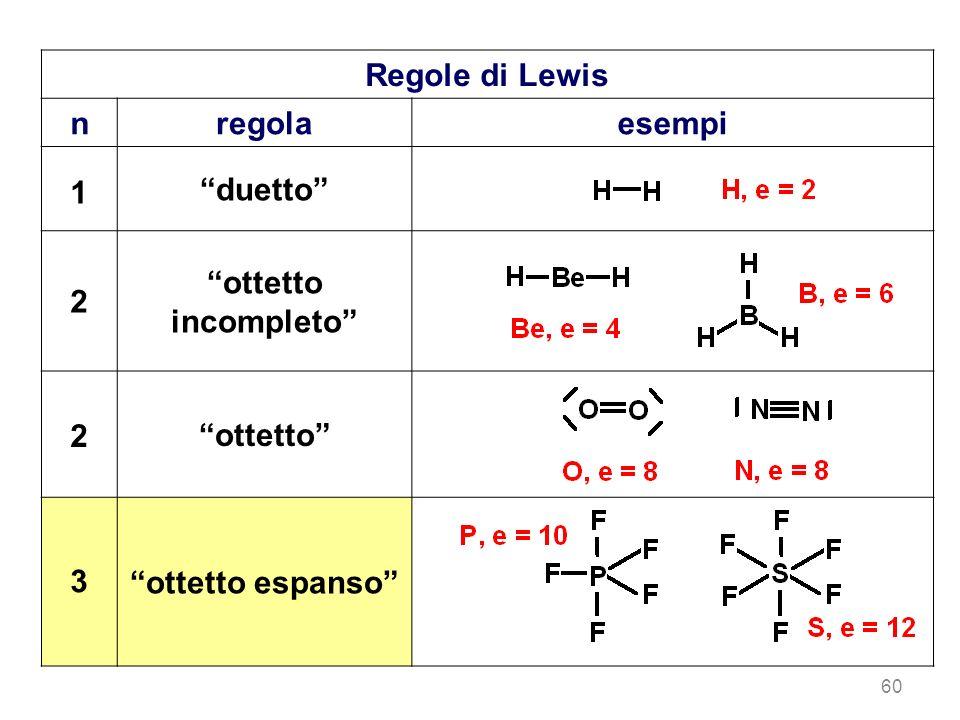 60 Regole di Lewis nregolaesempi 1 duetto 2 ottetto incompleto 2 ottetto 3 ottetto espanso