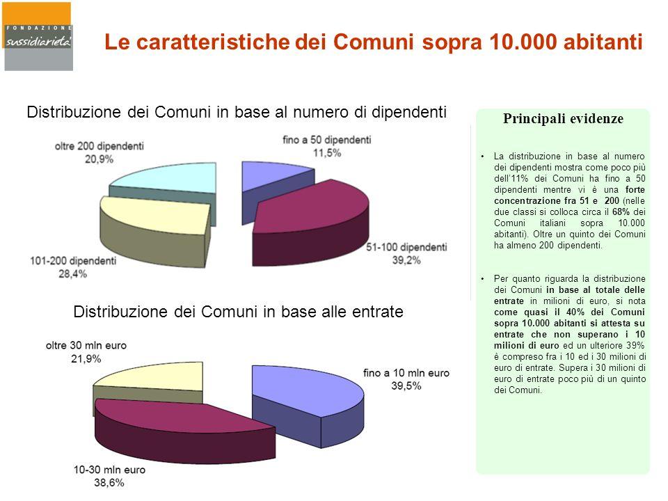La distribuzione in base al numero dei dipendenti mostra come poco più dell11% dei Comuni ha fino a 50 dipendenti mentre vi è una forte concentrazione