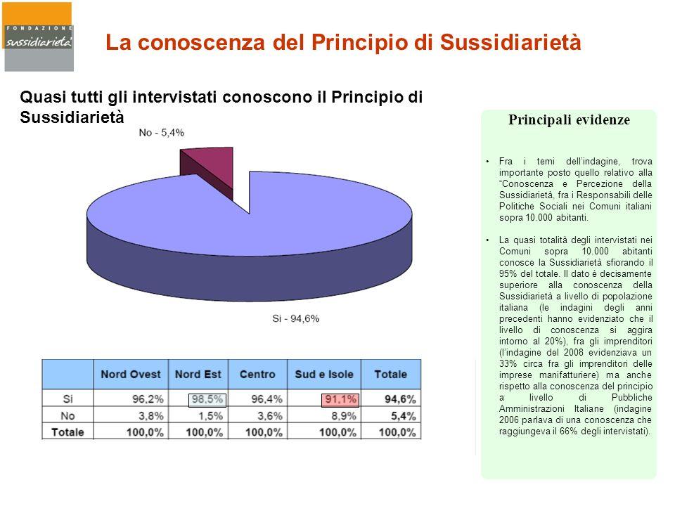 Quasi tutti gli intervistati conoscono il Principio di Sussidiarietà La conoscenza del Principio di Sussidiarietà Fra i temi dellindagine, trova impor