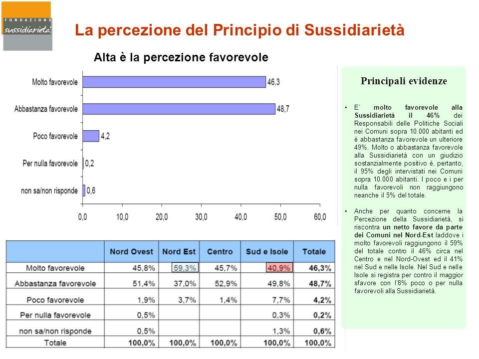 La percezione del Principio di Sussidiarietà Alta è la percezione favorevole E molto favorevole alla Sussidiarietà il 46% dei Responsabili delle Polit