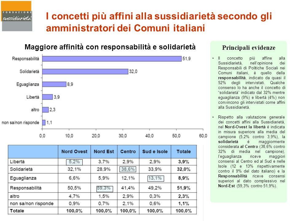 Maggiore affinità con responsabilità e solidarietà I concetti più affini alla sussidiarietà secondo gli amministratori dei Comuni italiani Il concetto