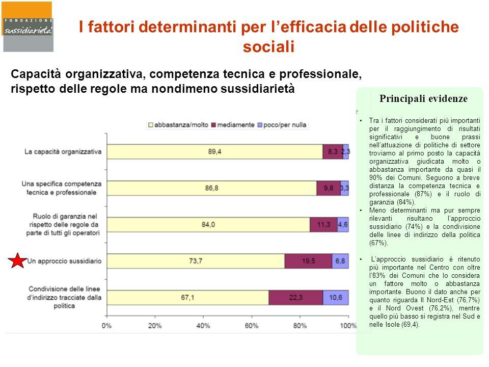 I fattori determinanti per lefficacia delle politiche sociali Capacità organizzativa, competenza tecnica e professionale, rispetto delle regole ma non