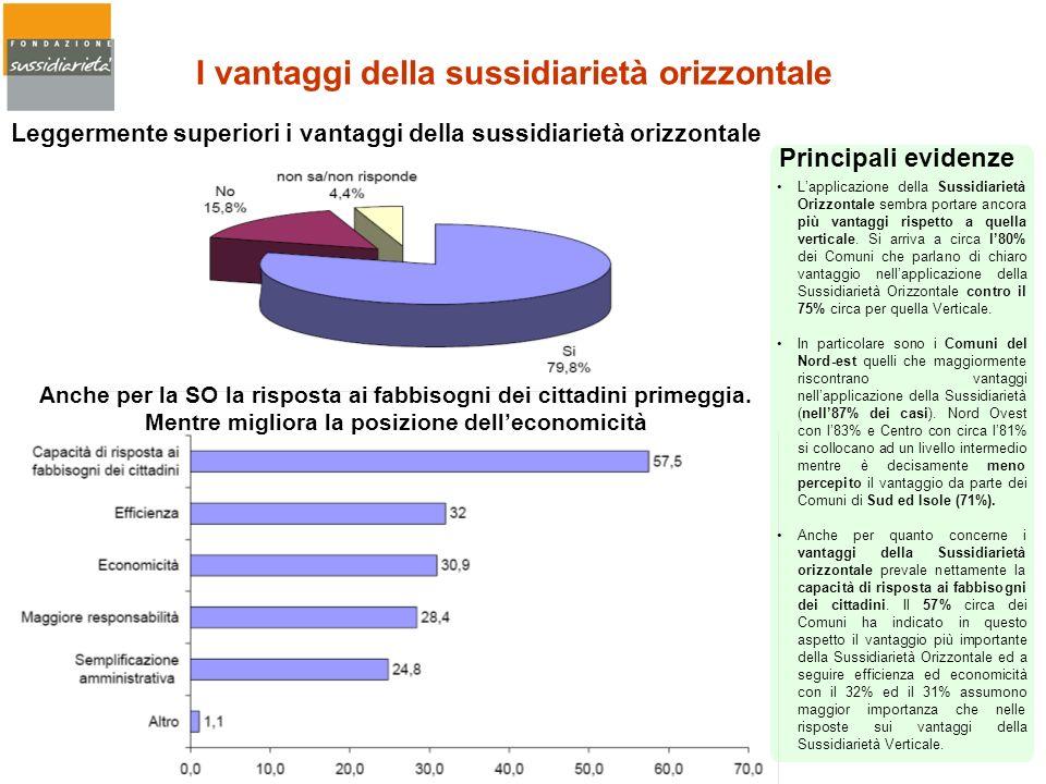 Leggermente superiori i vantaggi della sussidiarietà orizzontale Anche per la SO la risposta ai fabbisogni dei cittadini primeggia. Mentre migliora la