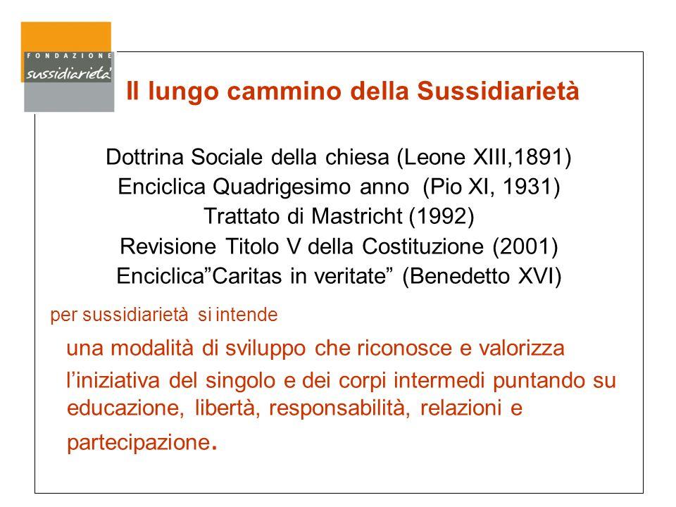 Il Il lungo cammino della Sussidiarietà Dottrina Sociale della chiesa (Leone XIII,1891) Enciclica Quadrigesimo anno (Pio XI, 1931) Trattato di Mastric