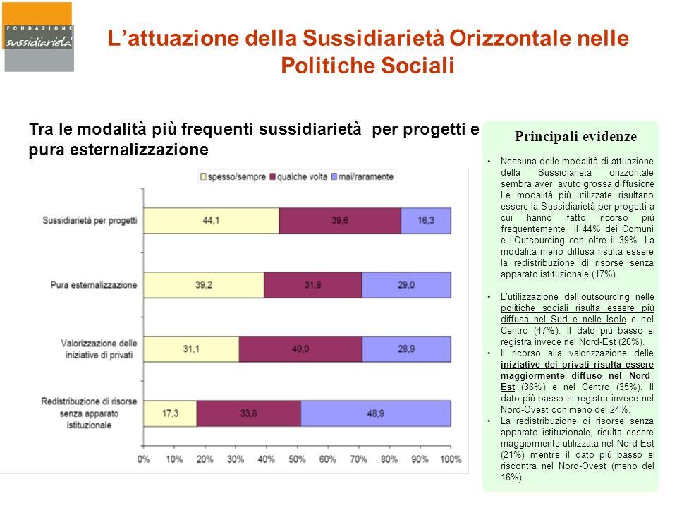 Lattuazione della Sussidiarietà Orizzontale nelle Politiche Sociali Tra le modalità più frequenti sussidiarietà per progetti e pura esternalizzazione