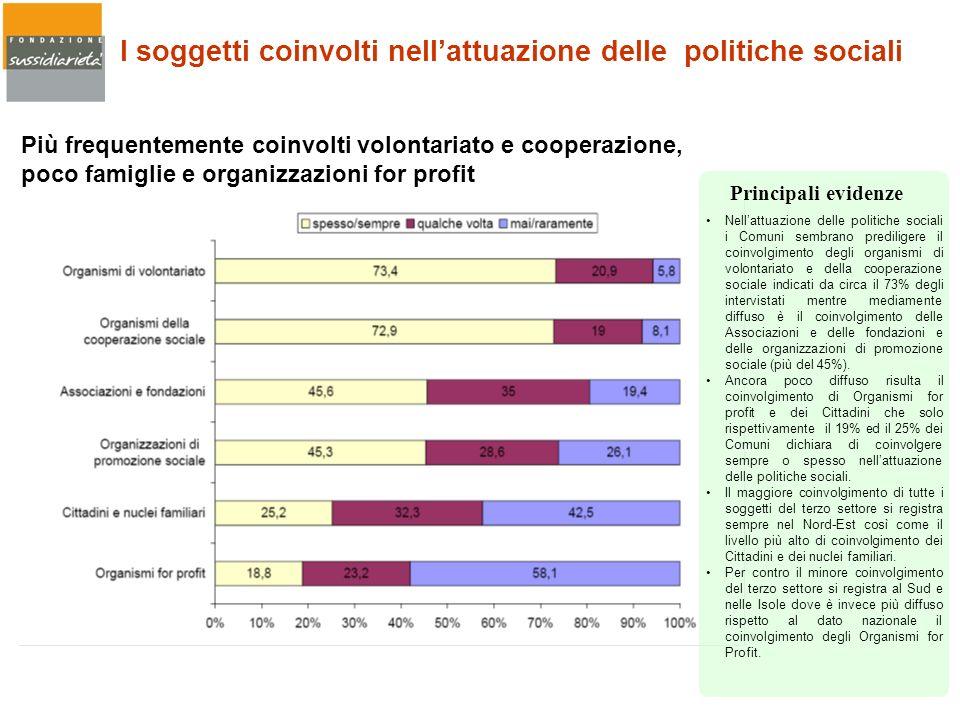 I soggetti coinvolti nellattuazione delle politiche sociali Più frequentemente coinvolti volontariato e cooperazione, poco famiglie e organizzazioni f