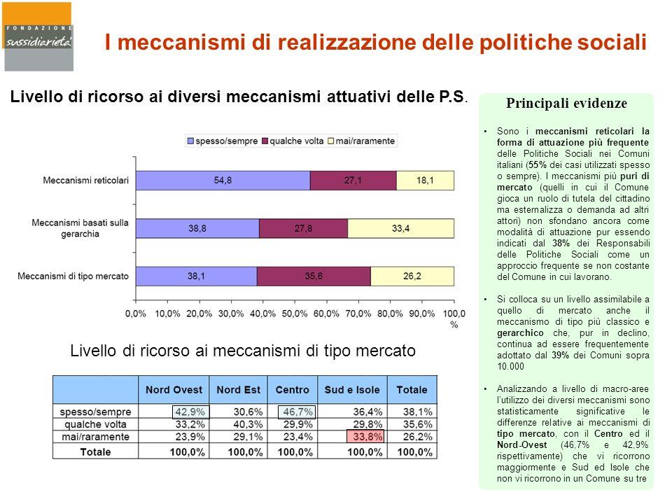Sono i meccanismi reticolari la forma di attuazione più frequente delle Politiche Sociali nei Comuni italiani (55% dei casi utilizzati spesso o sempre