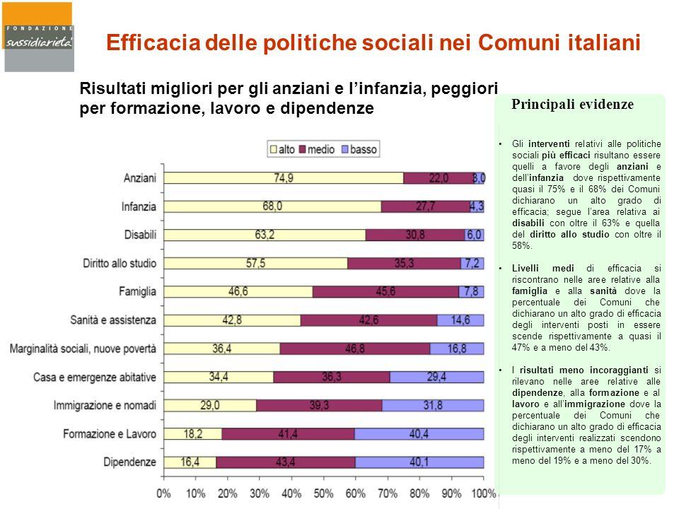 Gli interventi relativi alle politiche sociali più efficaci risultano essere quelli a favore degli anziani e dellinfanzia dove rispettivamente quasi i