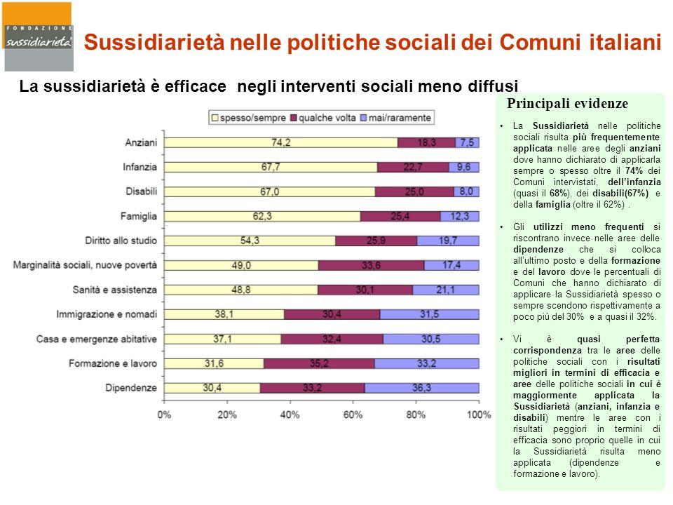Sussidiarietà nelle politiche sociali dei Comuni italiani La sussidiarietà è efficace negli interventi sociali meno diffusi La Sussidiarietà nelle pol