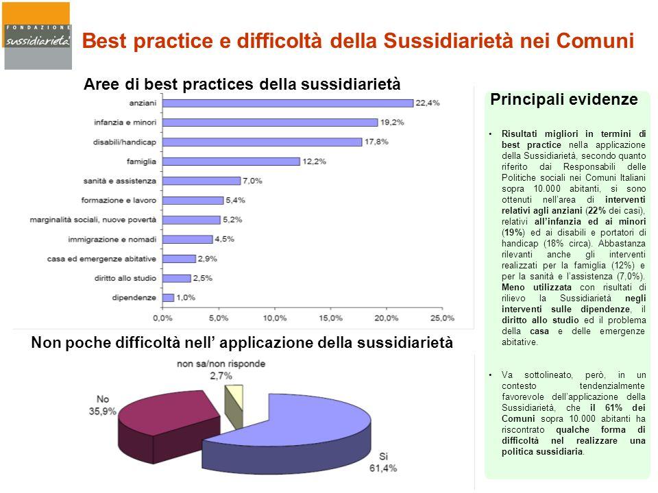 Risultati migliori in termini di best practice nella applicazione della Sussidiarietà, secondo quanto riferito dai Responsabili delle Politiche social