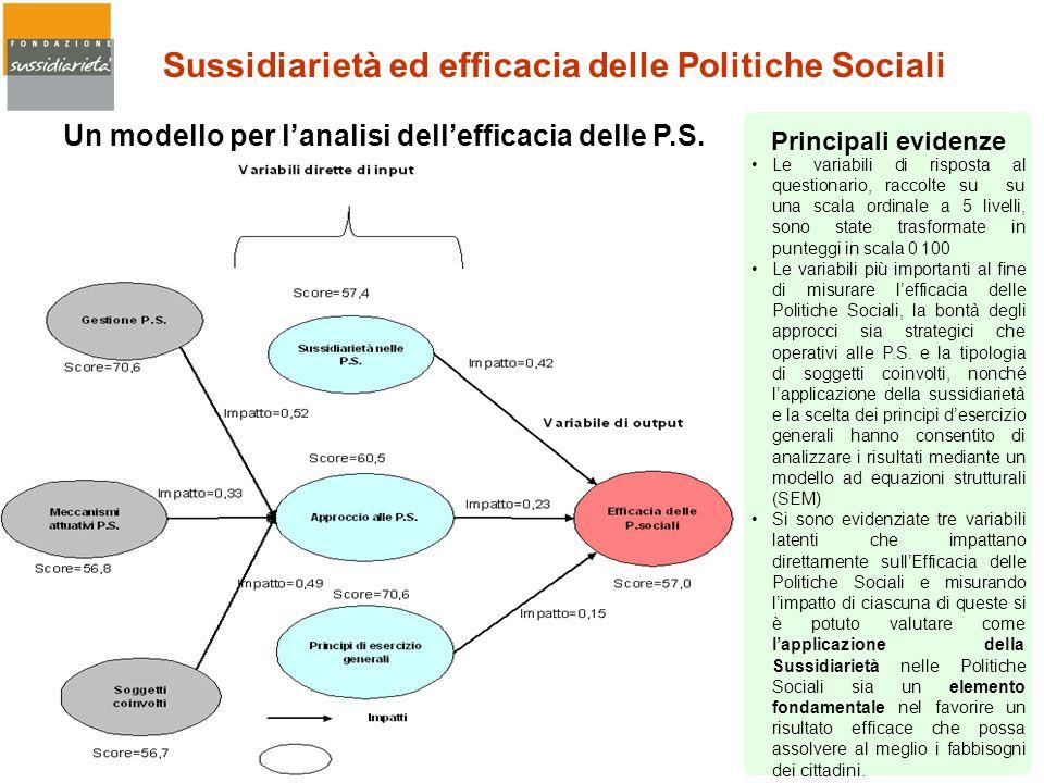 Sussidiarietà ed efficacia delle Politiche Sociali Le variabili di risposta al questionario, raccolte su su una scala ordinale a 5 livelli, sono state