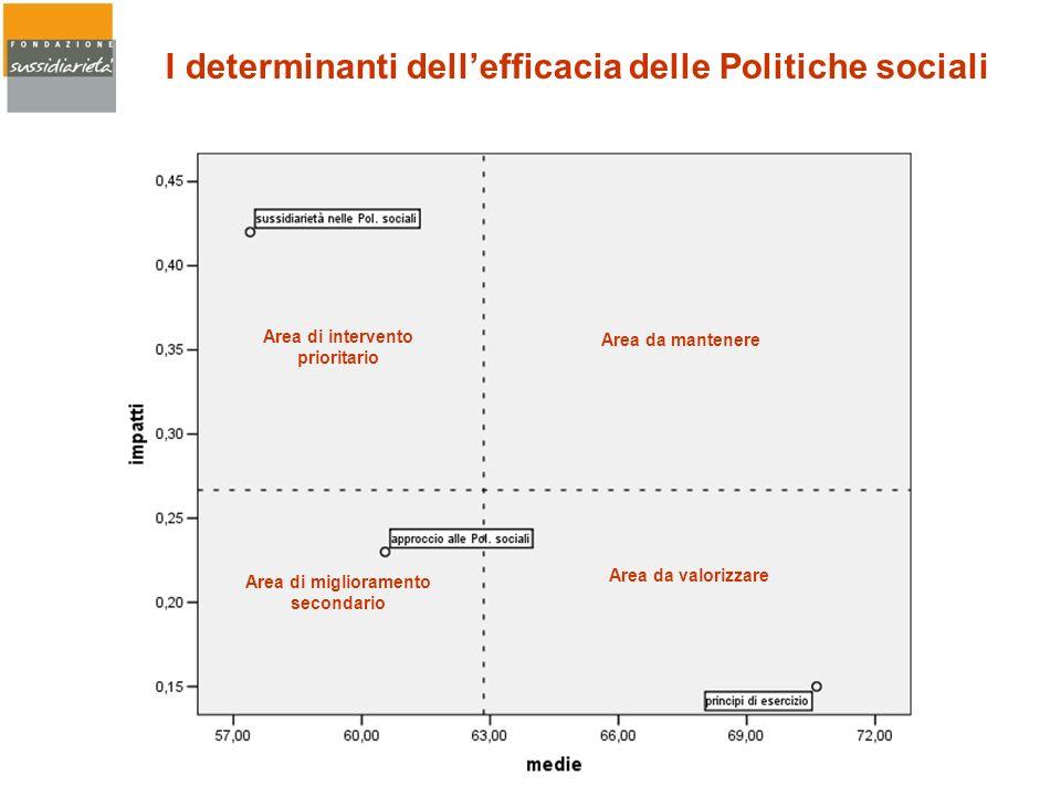 I determinanti dellefficacia delle Politiche sociali Area di intervento prioritario Area da mantenere Area di miglioramento secondario Area da valoriz