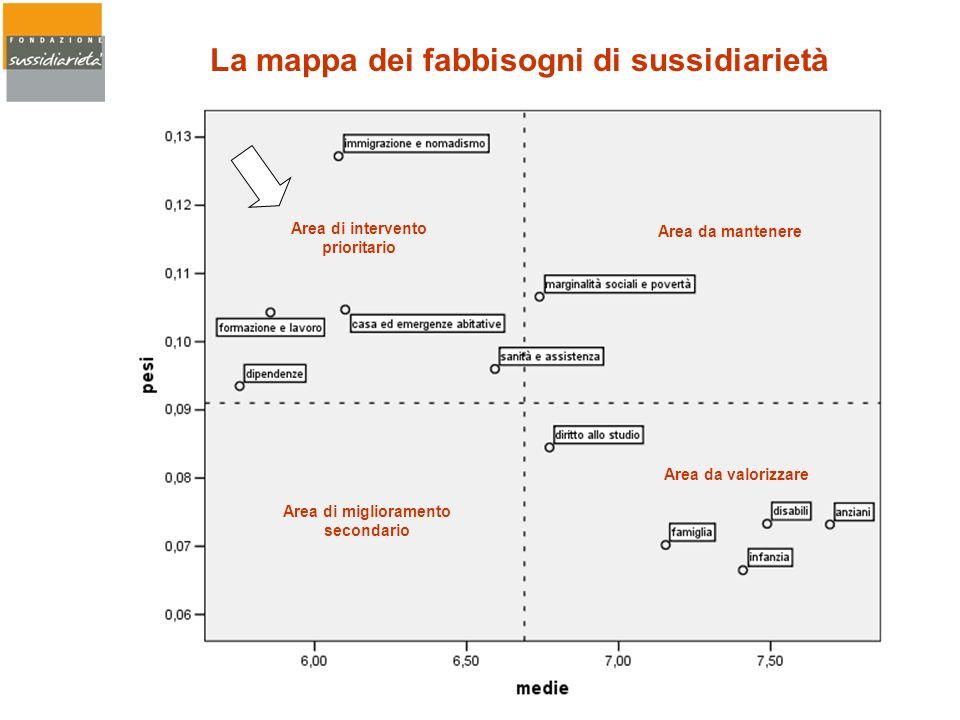 La mappa dei fabbisogni di sussidiarietà Area di intervento prioritario Area da mantenere Area di miglioramento secondario Area da valorizzare