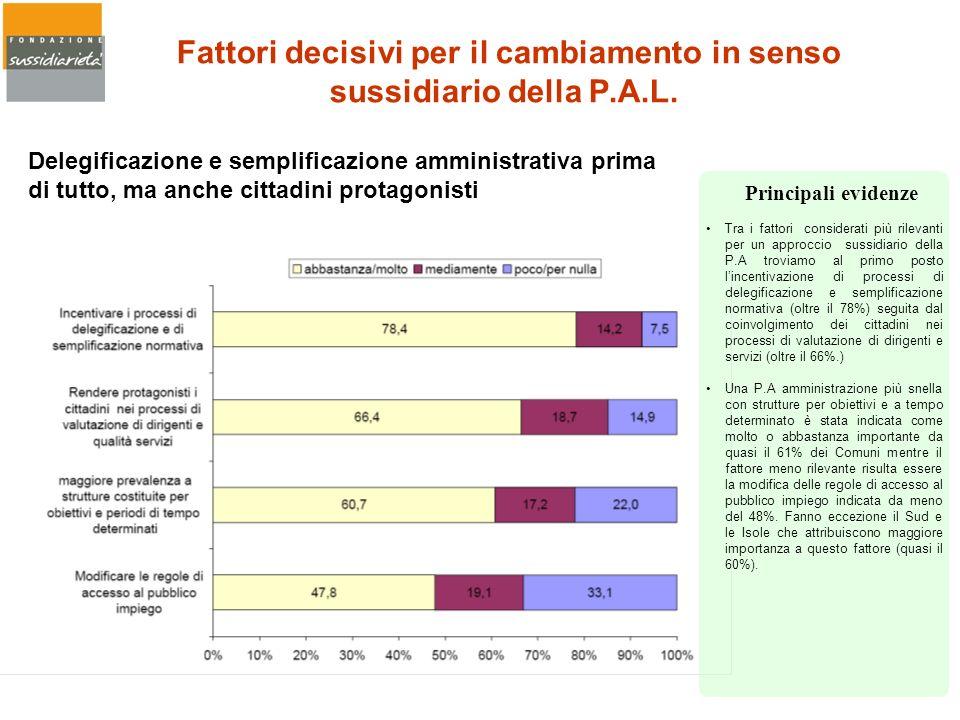 Fattori decisivi per il cambiamento in senso sussidiario della P.A.L. Tra i fattori considerati più rilevanti per un approccio sussidiario della P.A t