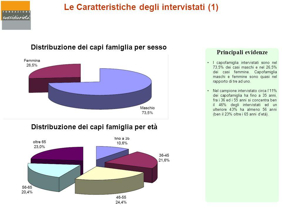 Le Caratteristiche degli intervistati (1) Distribuzione dei capi famiglia per sesso Distribuzione dei capi famiglia per età I capofamiglia intervistat