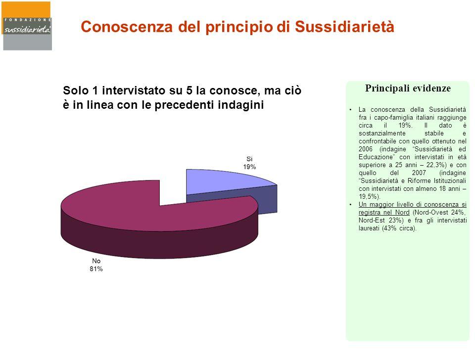 Conoscenza del principio di Sussidiarietà La conoscenza della Sussidiarietà fra i capo-famiglia italiani raggiunge circa il 19%. Il dato è sostanzialm