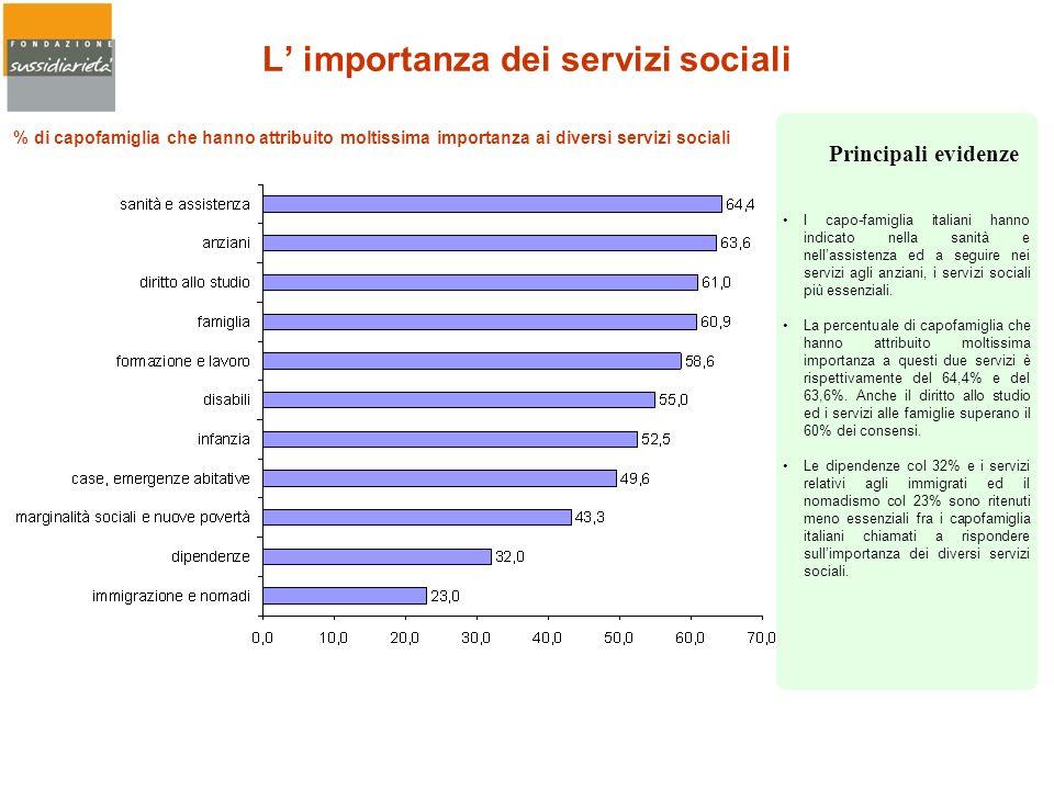 L importanza dei servizi sociali I capo-famiglia italiani hanno indicato nella sanità e nellassistenza ed a seguire nei servizi agli anziani, i serviz