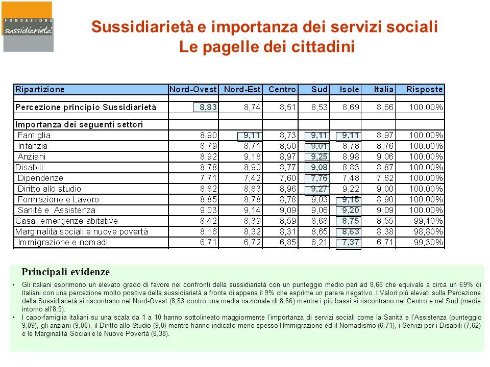 Sussidiarietà e importanza dei servizi sociali Le pagelle dei cittadini Gli italiani esprimono un elevato grado di favore nei confronti della sussidia