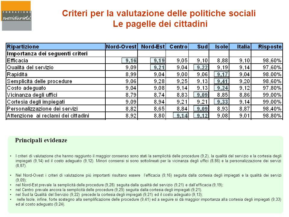 Criteri per la valutazione delle politiche sociali Le pagelle dei cittadini I criteri di valutazione che hanno raggiunto il maggior consenso sono stat
