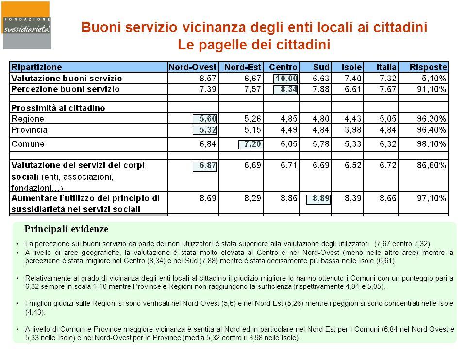 Buoni servizio vicinanza degli enti locali ai cittadini Le pagelle dei cittadini La percezione sui buoni servizio da parte dei non utilizzatori è stat