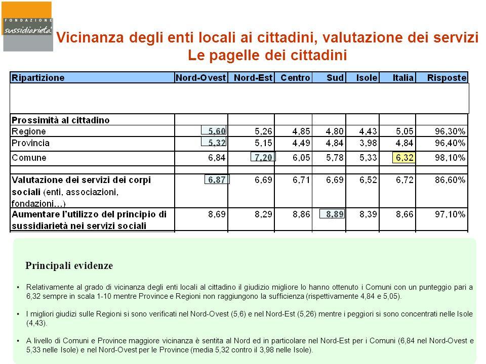 Vicinanza degli enti locali ai cittadini, valutazione dei servizi Le pagelle dei cittadini Relativamente al grado di vicinanza degli enti locali al ci