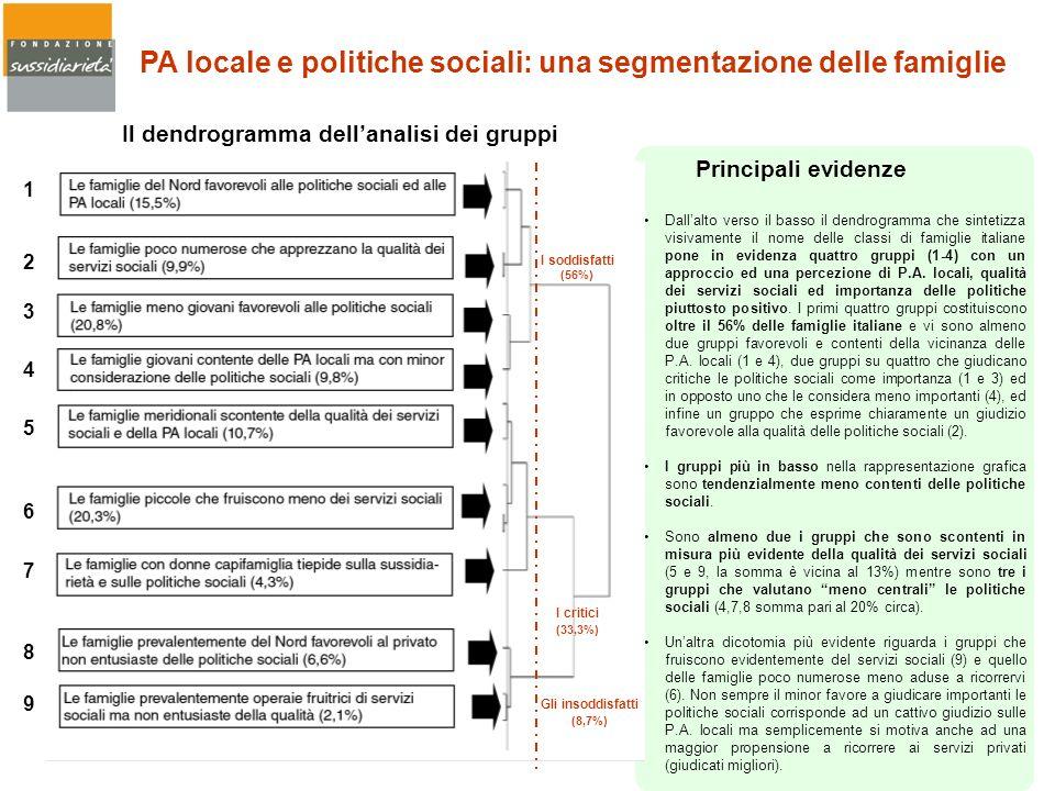 PA locale e politiche sociali: una segmentazione delle famiglie Dallalto verso il basso il dendrogramma che sintetizza visivamente il nome delle class