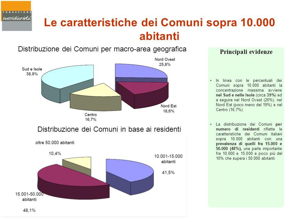 Le caratteristiche dei Comuni sopra 10.000 abitanti In linea con le percentuali dei Comuni sopra 10.000 abitanti la concentrazione massima avviene nel