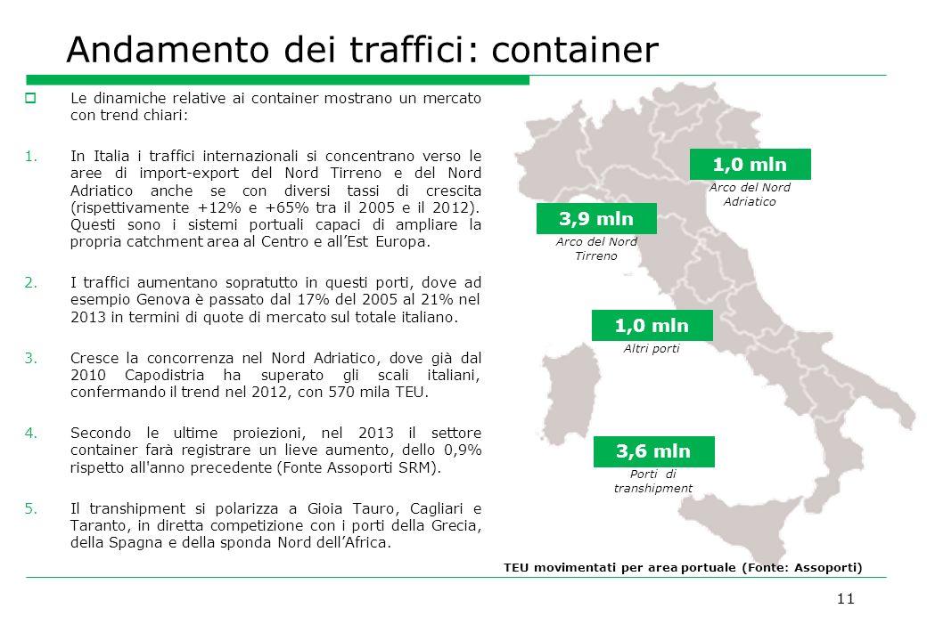 Andamento dei traffici: container 11 Le dinamiche relative ai container mostrano un mercato con trend chiari: 1.In Italia i traffici internazionali si