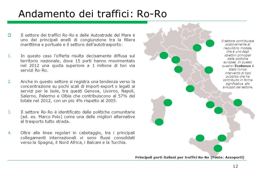 Andamento dei traffici: Ro-Ro 12 Il settore dei traffici Ro-Ro e delle Autostrade del Mare è uno dei principali anelli di congiunzione tra la filiera