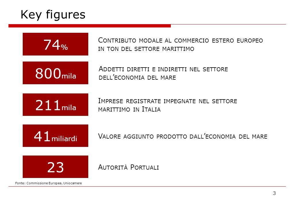 Key figures 3 74 % C ONTRIBUTO MODALE AL COMMERCIO ESTERO EUROPEO IN TON DEL SETTORE MARITTIMO 800 mila A DDETTI DIRETTI E INDIRETTI NEL SETTORE DELL