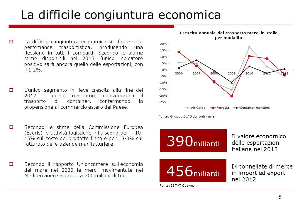La difficile congiuntura economica 5 La difficile congiuntura economica si riflette sulla perfomance trasportistica, producendo una flessione in tutti