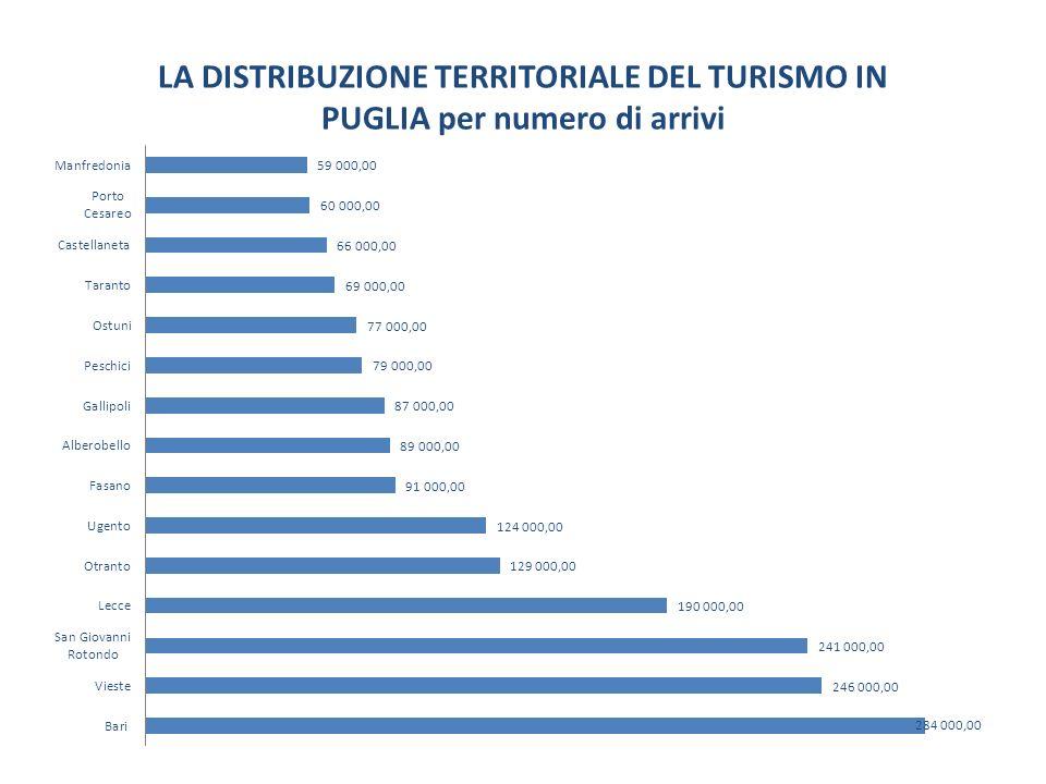LA DISTRIBUZIONE TERRITORIALE DEL TURISMO IN PUGLIA per numero di arrivi