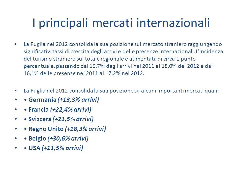 I principali mercati internazionali La Puglia nel 2012 consolida la sua posizione sul mercato straniero raggiungendo significativi tassi di crescita degli arrivi e delle presenze internazionali.