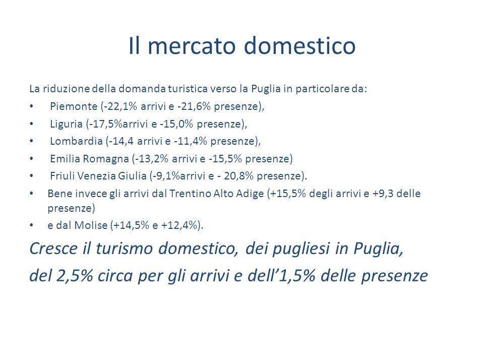 Il mercato domestico La riduzione della domanda turistica verso la Puglia in particolare da: Piemonte (-22,1% arrivi e -21,6% presenze), Liguria (-17,5%arrivi e -15,0% presenze), Lombardia (-14,4 arrivi e -11,4% presenze), Emilia Romagna (-13,2% arrivi e -15,5% presenze) Friuli Venezia Giulia (-9,1%arrivi e - 20,8% presenze).