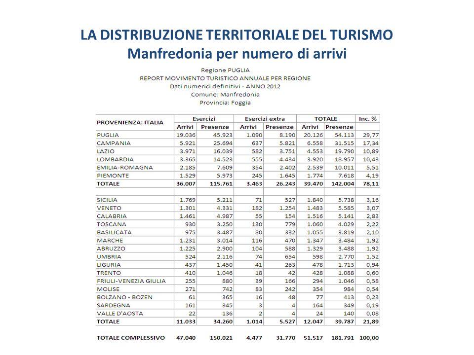 LA DISTRIBUZIONE TERRITORIALE DEL TURISMO Manfredonia per numero di arrivi