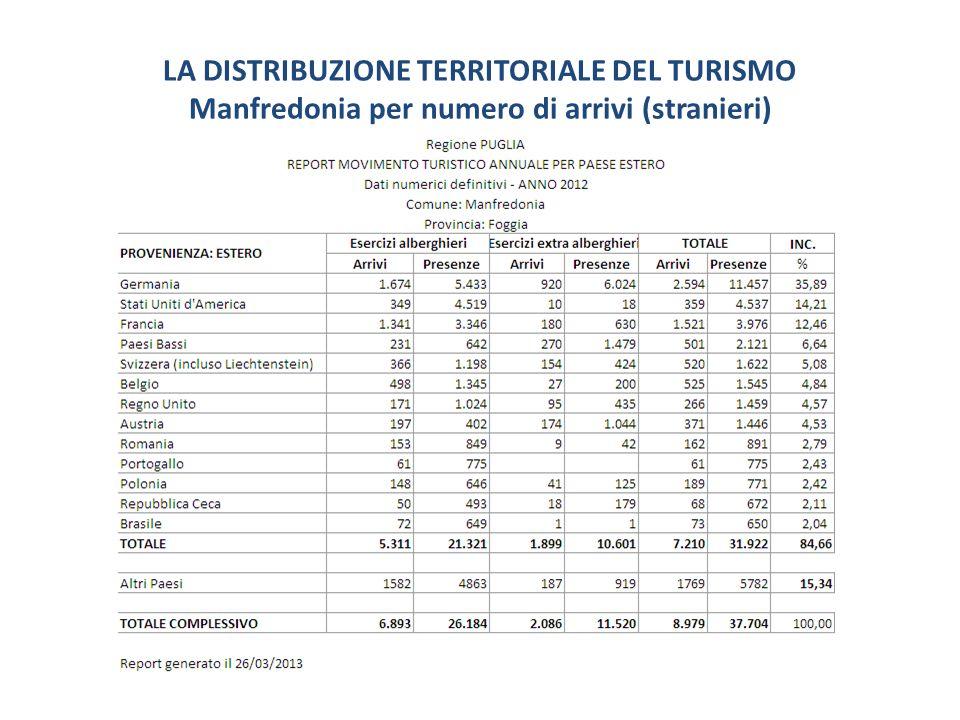 LA DISTRIBUZIONE TERRITORIALE DEL TURISMO Manfredonia per numero di arrivi (stranieri)