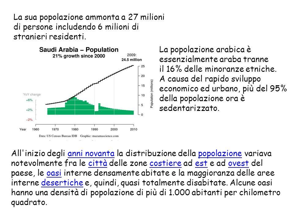 La sua popolazione ammonta a 27 milioni di persone includendo 6 milioni di stranieri residenti. La popolazione arabica è essenzialmente araba tranne i